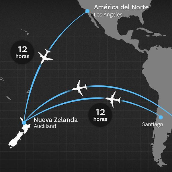 Getting to New Zealand from North and South America